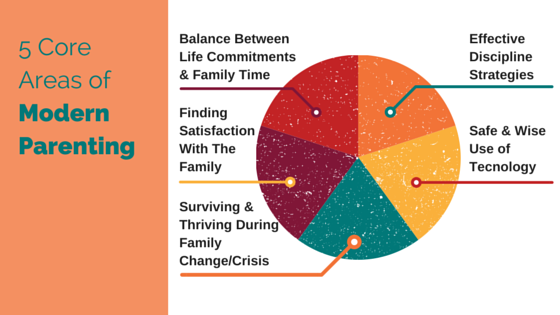 The 5 Core Areas Of Modern Parenting Modern Parenting Solutions